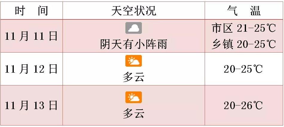 """""""艾涛""""退场""""环高""""补位!海南最低气"""